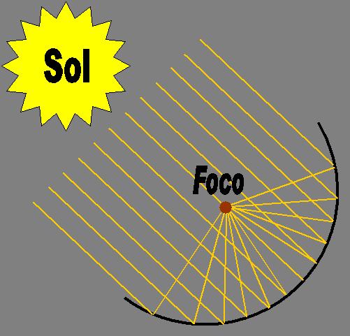 Principio de diseño de la cocina solar