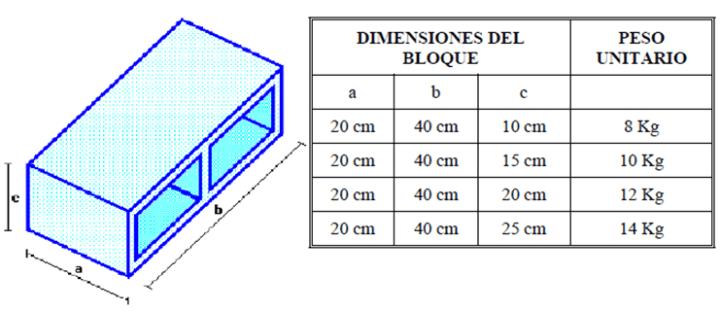 Dimensiones en bloques de concreto