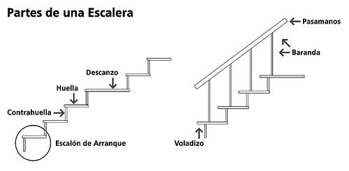 Esquema de Escalera