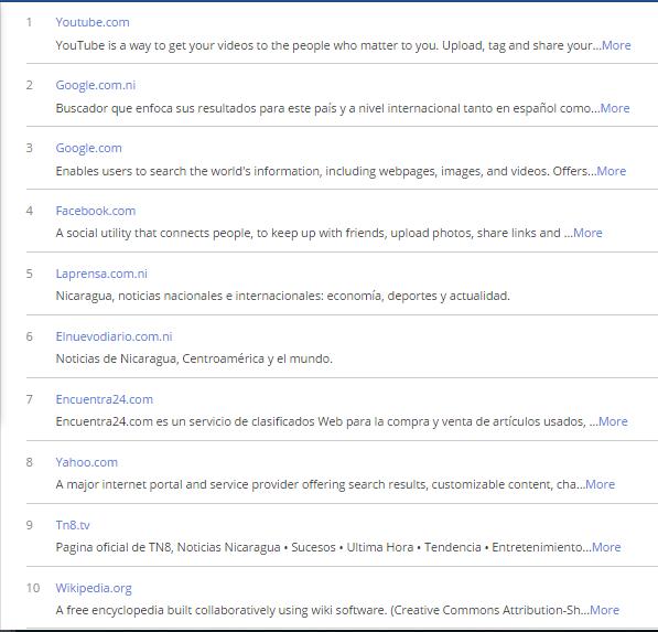 Top 10 Sitios Web más vistos desde Nicaragua